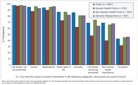 Attitudes towards returning incidental findings in different categories